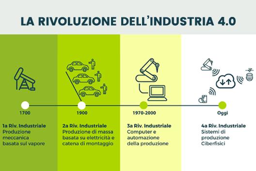 Le agevolazioni Industria 4.0